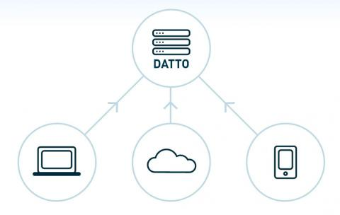 Datto Integrates Its BDR Solutions with LabTech RMM System