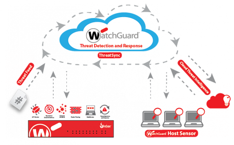 watchguard threat detection and response adds complete network and endpoint visibility to total security suite - Complete Network Diagram