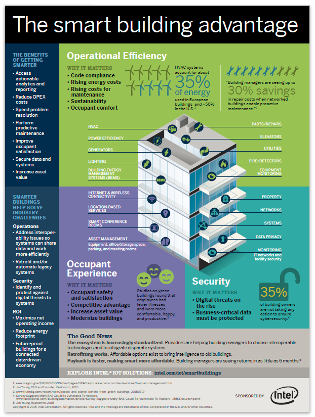The smart building advantage infographic the for Builders advantage